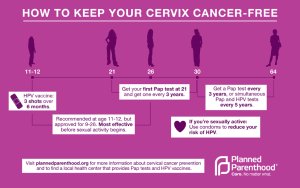 cervical health info graph